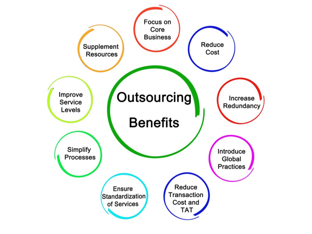 benefits of outsourcing power BI solutions