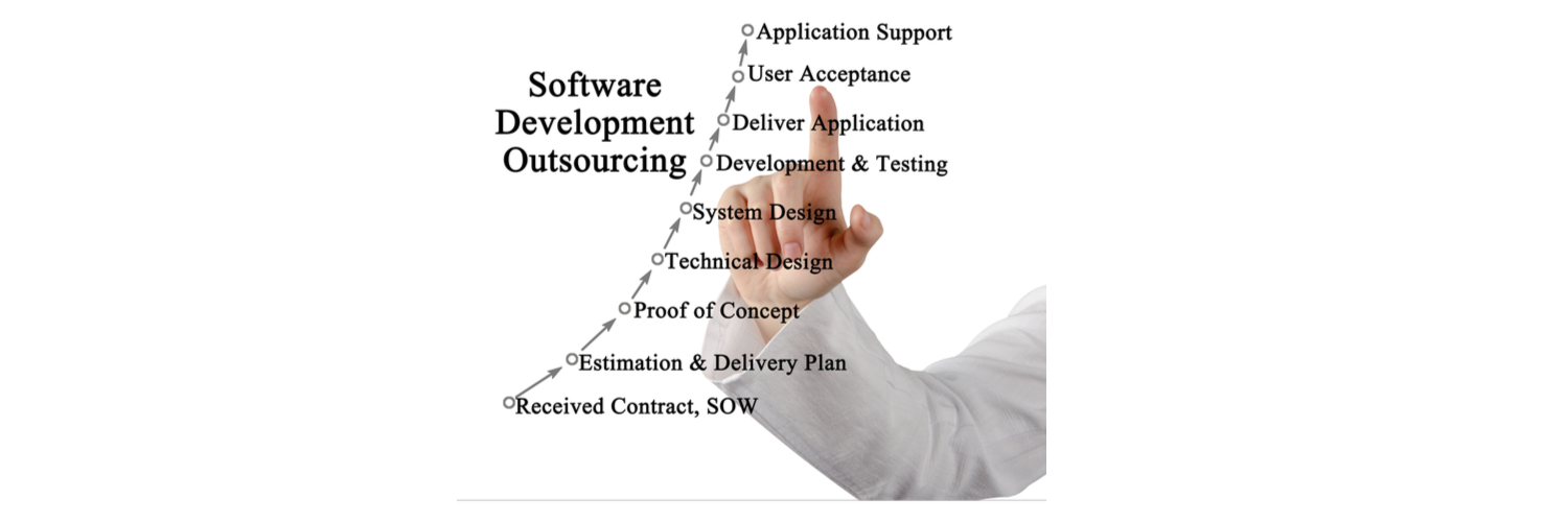 software development outsourcing services
