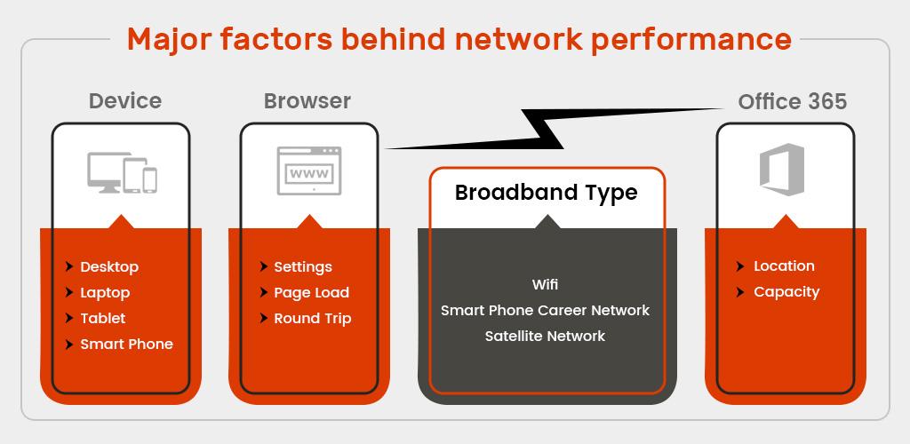 Major factors behind network performance