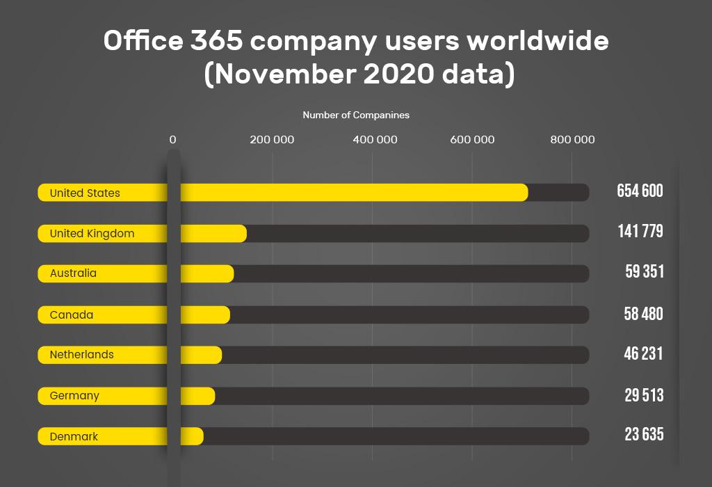 Office 365 company users worldwide